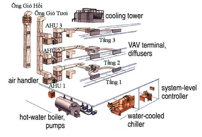 mô hình hệ thống điều hòa trung tâm Chiller