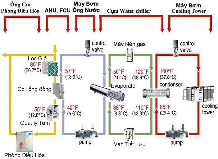Mô hình hoạt động động của hệ thống máy lạnh Chiller