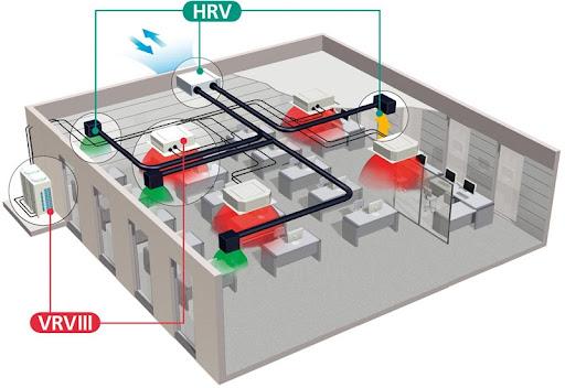 Vị trí lắp đặt của HRV